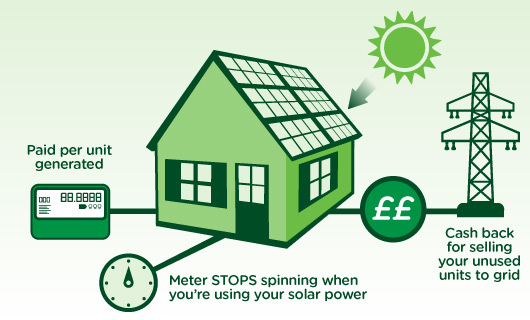Feed in tariff uk